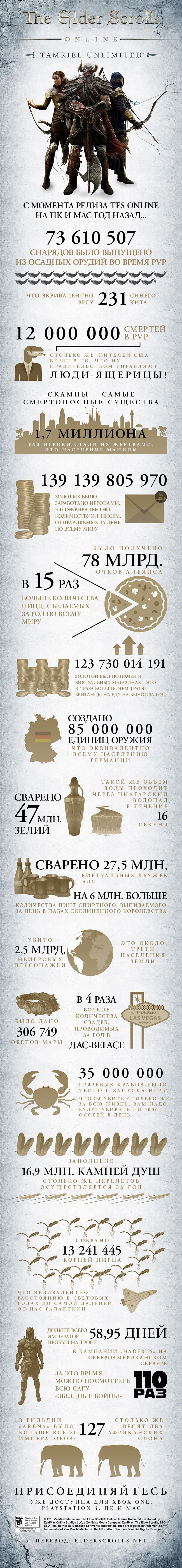 ESO_TU_infographic_Rus_Full