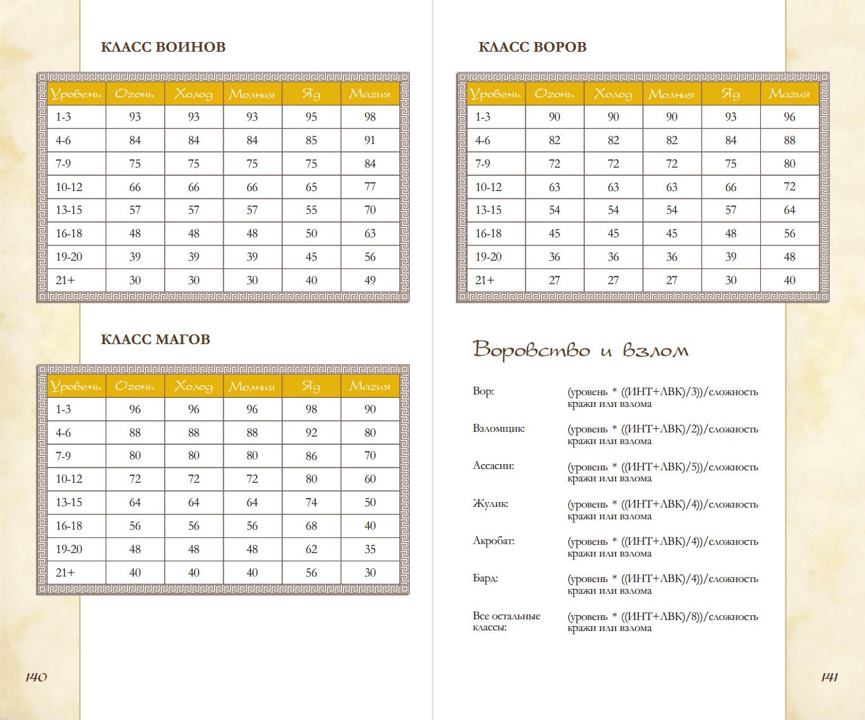 Локализация TES: Arena   ElderScrolls Net